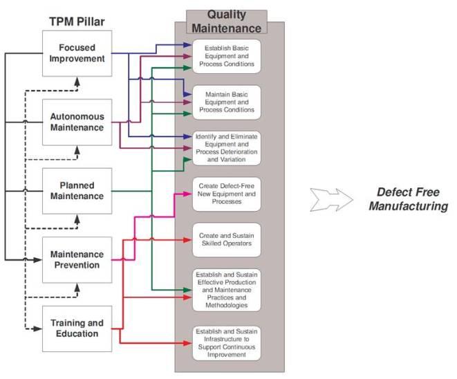 1 1 5 Quality Maintenance Pillar