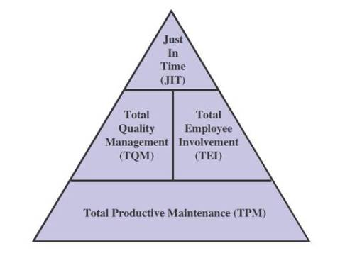 "just in time production and total quality management (total quality management), jit (just-in-time) just-in-time"" production that can form the basis of a new manufacturing strategy."